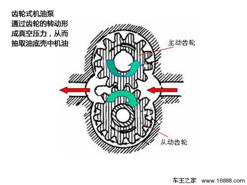 齿轮式机油泵