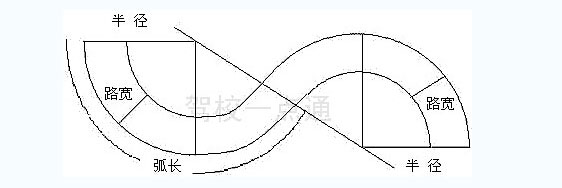 科目二驾考曲线行驶示意图