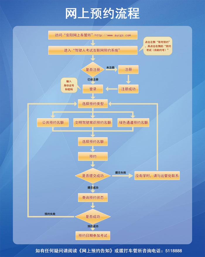 安阳市车辆管理所驾驶员考试网上预约系统流程图