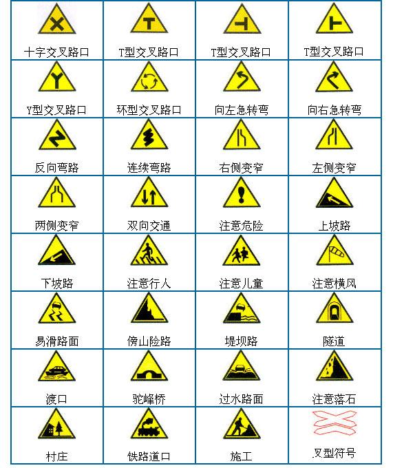 图解警告标志