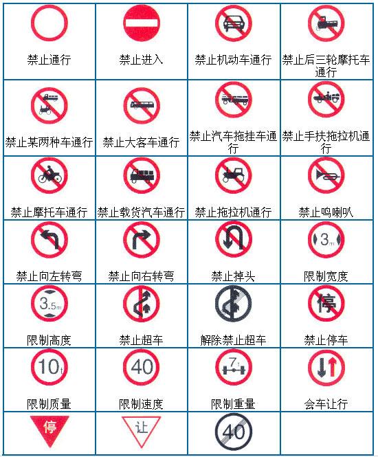 图解禁令标志