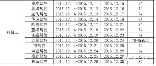 嘉峪关车管所2015年12月下半月驾驶人考试互联网自助预约名额分配表-(2)