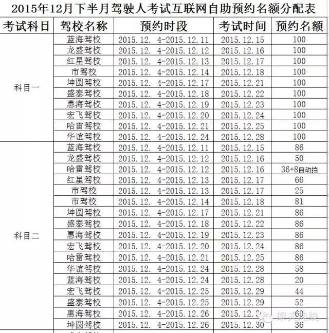 嘉峪关车管所2015年12月下半月驾驶人考试互联网自助预约名额分配表-(1)