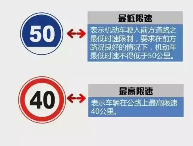 最低限速VS最高限速