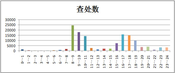 深圳全市去年12人死于共享单车事故-交通违法共133632宗