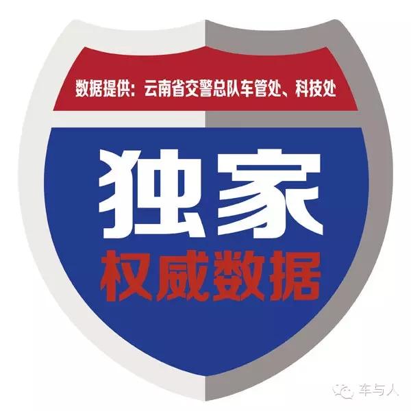 云南省2017年12月下半月载客汽车上牌量排行榜