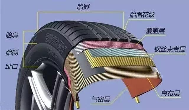 轮胎日常养护常见的4大问题
