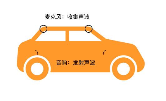 ANC主动降噪系统是降低行驶噪音原理